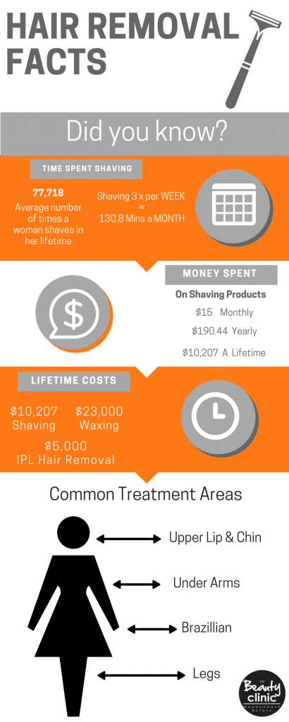 Hair Removal Facts infographic IPL